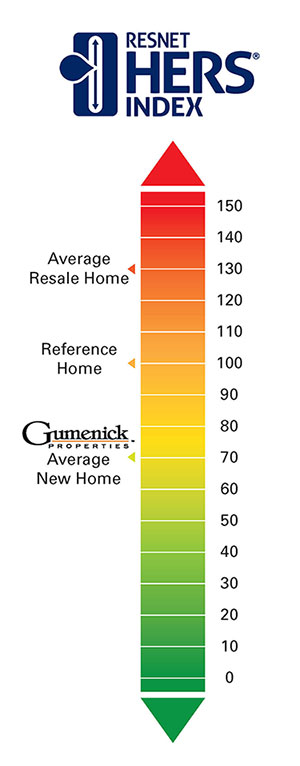 photo of the RESNET HERS Index Scale. Average Gumenick Homes Score 70